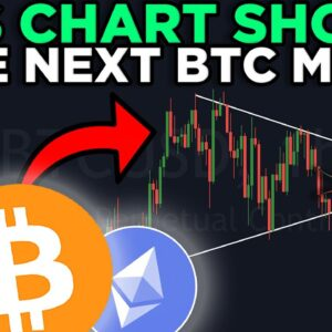 THIS PATTERN REVEALS THE NEXT BITCOIN MOVE!!! IMPORTANT UPDATE STREAM!